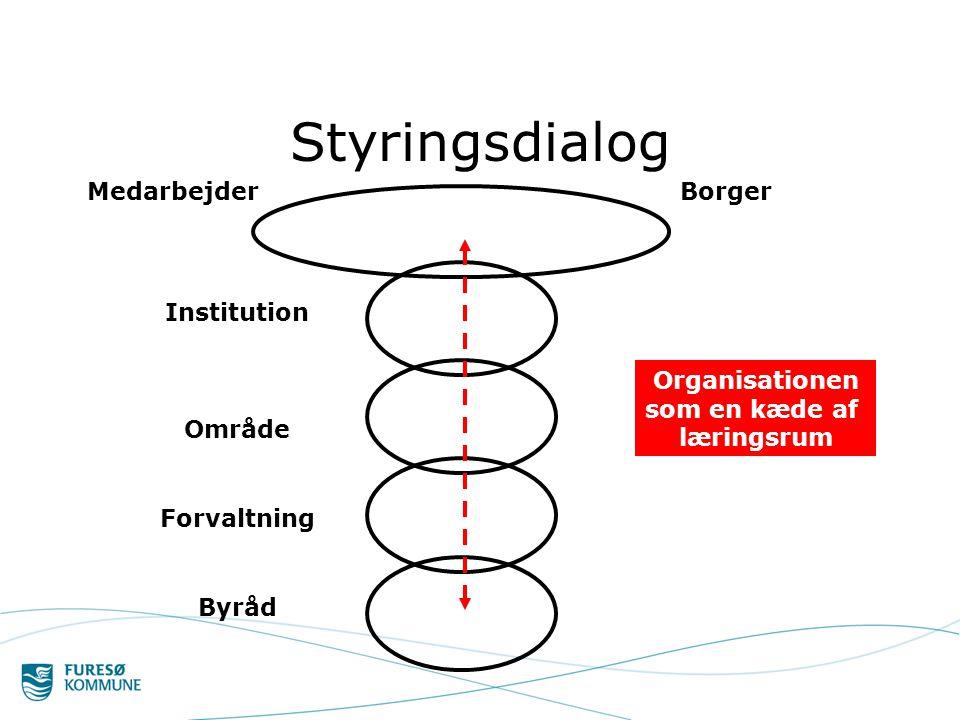 Styringsdialog Medarbejder Borger Institution Område Forvaltning Byråd Organisationen som en kæde af læringsrum