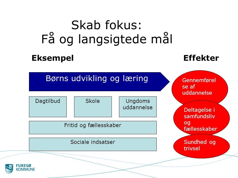 Skab fokus: Få og langsigtede mål Børns udvikling og læring DagtilbudSkoleUngdoms uddannelse Fritid og fællesskaber Sociale indsatser Gennemførel se af uddannelse Deltagelse i samfundsliv og fællesskaber Sundhed og trivsel EffekterEksempel