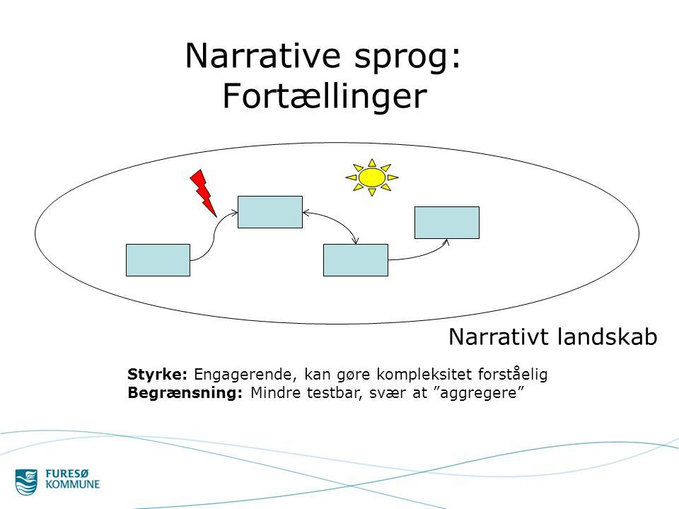 Narrative sprog: Fortællinger Styrke: Engagerende, kan gøre kompleksitet forståelig Begrænsning: Mindre testbar, svær at aggregere Narrativt landskab