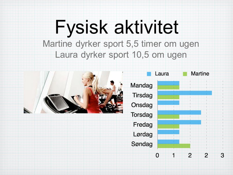 Fysisk aktivitet Martine dyrker sport 5,5 timer om ugen Laura dyrker sport 10,5 om ugen