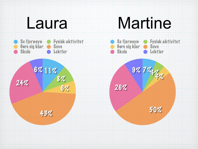 Laura Martine