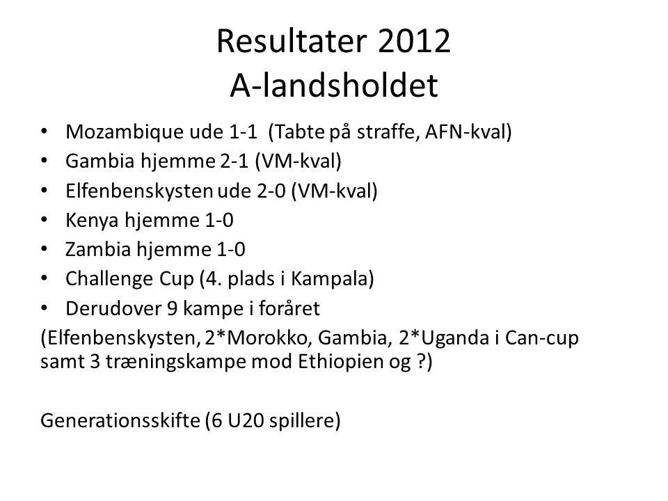 Resultater 2012 A-landsholdet • Mozambique ude 1-1 (Tabte på straffe, AFN-kval) • Gambia hjemme 2-1 (VM-kval) • Elfenbenskysten ude 2-0 (VM-kval) • Kenya hjemme 1-0 • Zambia hjemme 1-0 • Challenge Cup (4.