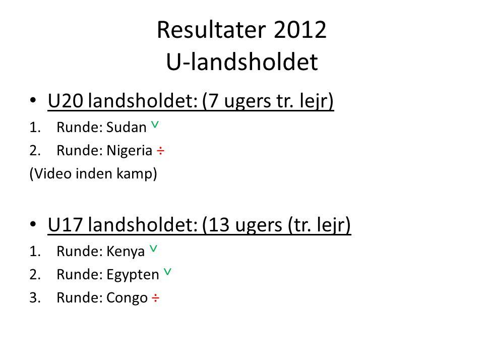 Resultater 2012 U-landsholdet • U20 landsholdet: (7 ugers tr.