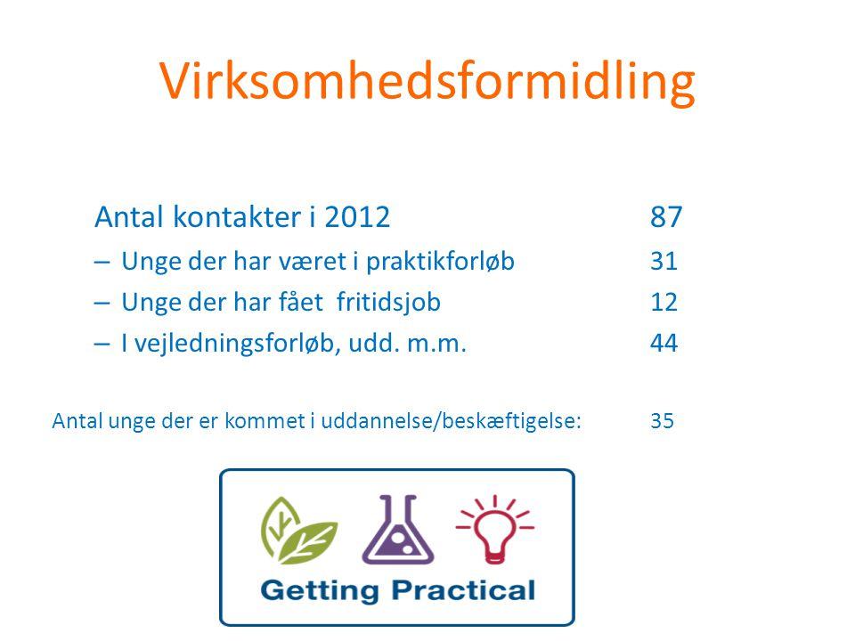 Virksomhedsformidling Antal kontakter i 201287 – Unge der har været i praktikforløb31 – Unge der har fået fritidsjob 12 – I vejledningsforløb, udd.