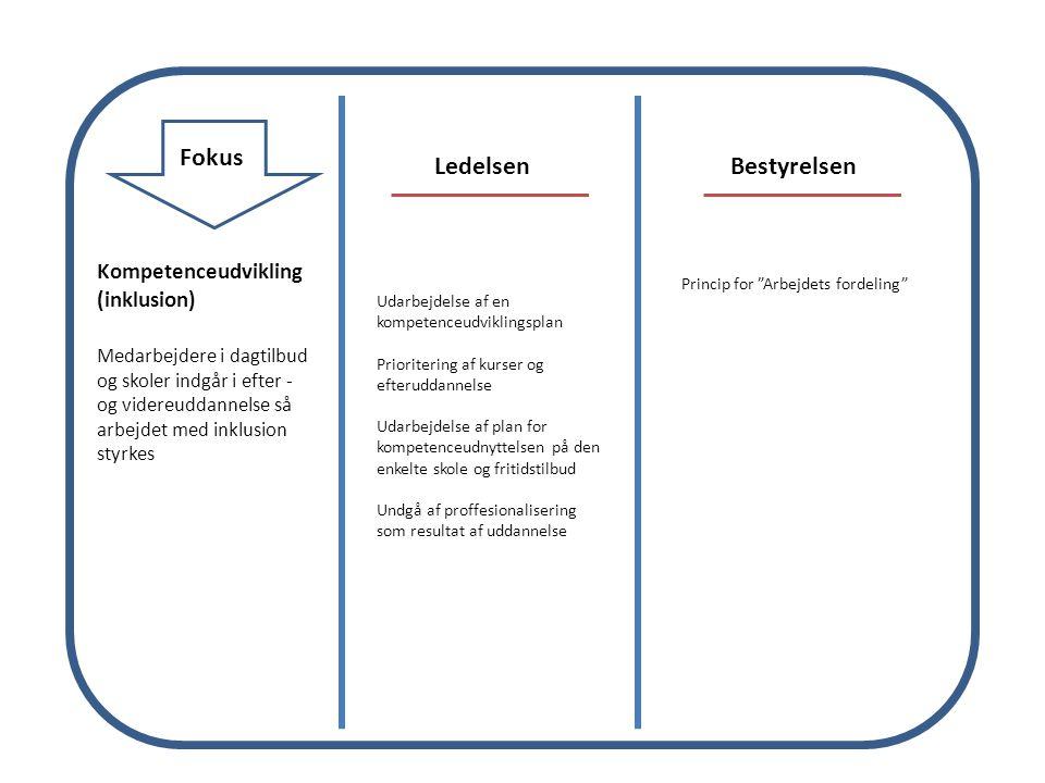 Fokus LedelsenBestyrelsen Kompetenceudvikling (inklusion) Medarbejdere i dagtilbud og skoler indgår i efter - og videreuddannelse så arbejdet med inklusion styrkes Udarbejdelse af en kompetenceudviklingsplan Prioritering af kurser og efteruddannelse Udarbejdelse af plan for kompetenceudnyttelsen på den enkelte skole og fritidstilbud Undgå af proffesionalisering som resultat af uddannelse Princip for Arbejdets fordeling