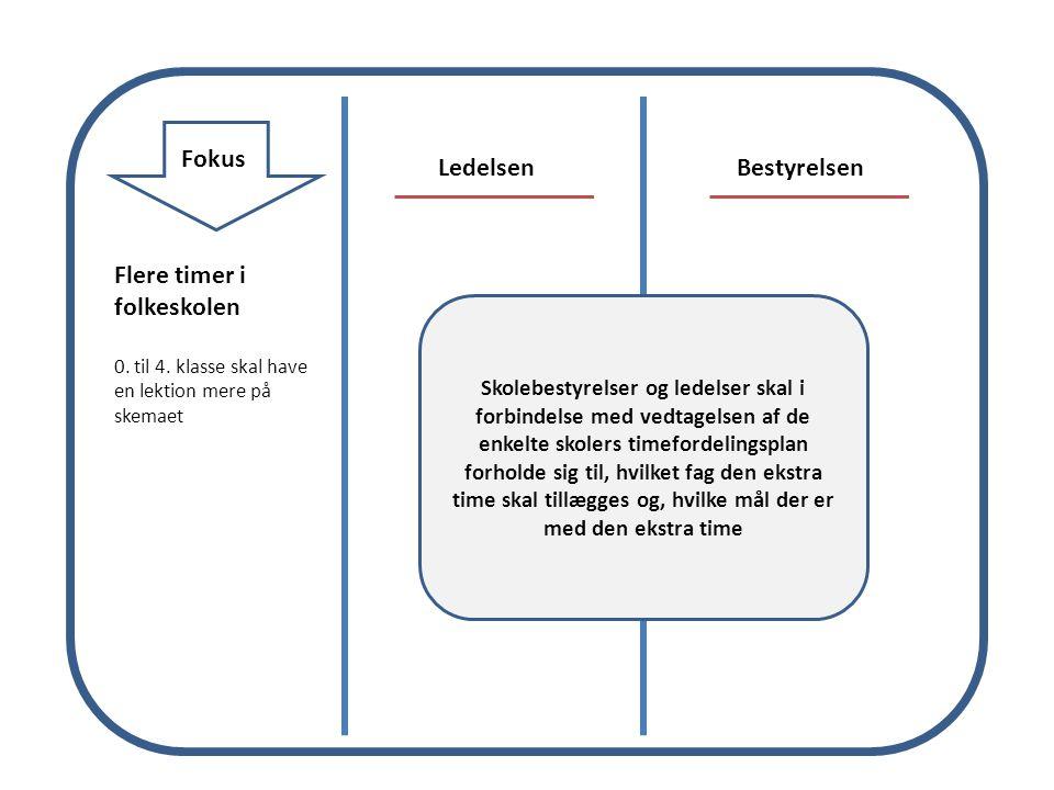 Fokus LedelsenBestyrelsen Flere timer i folkeskolen 0.