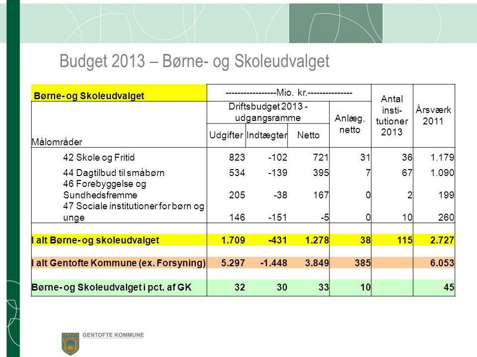 Budget 2013 – Børne- og Skoleudvalget Børne- og Skoleudvalget -----------------Mio.