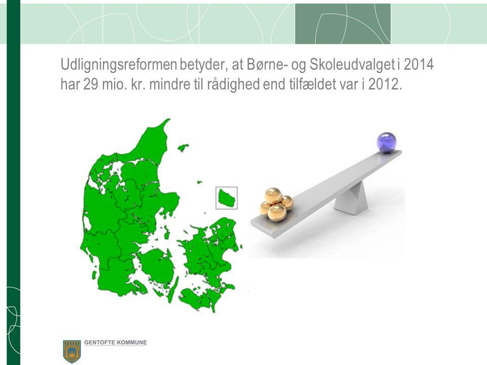 Udligningsreformen betyder, at Børne- og Skoleudvalget i 2014 har 29 mio.
