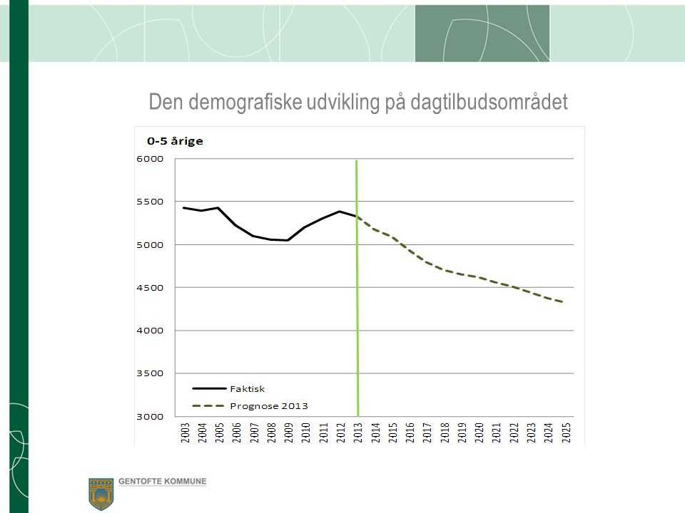 Den demografiske udvikling på dagtilbudsområdet