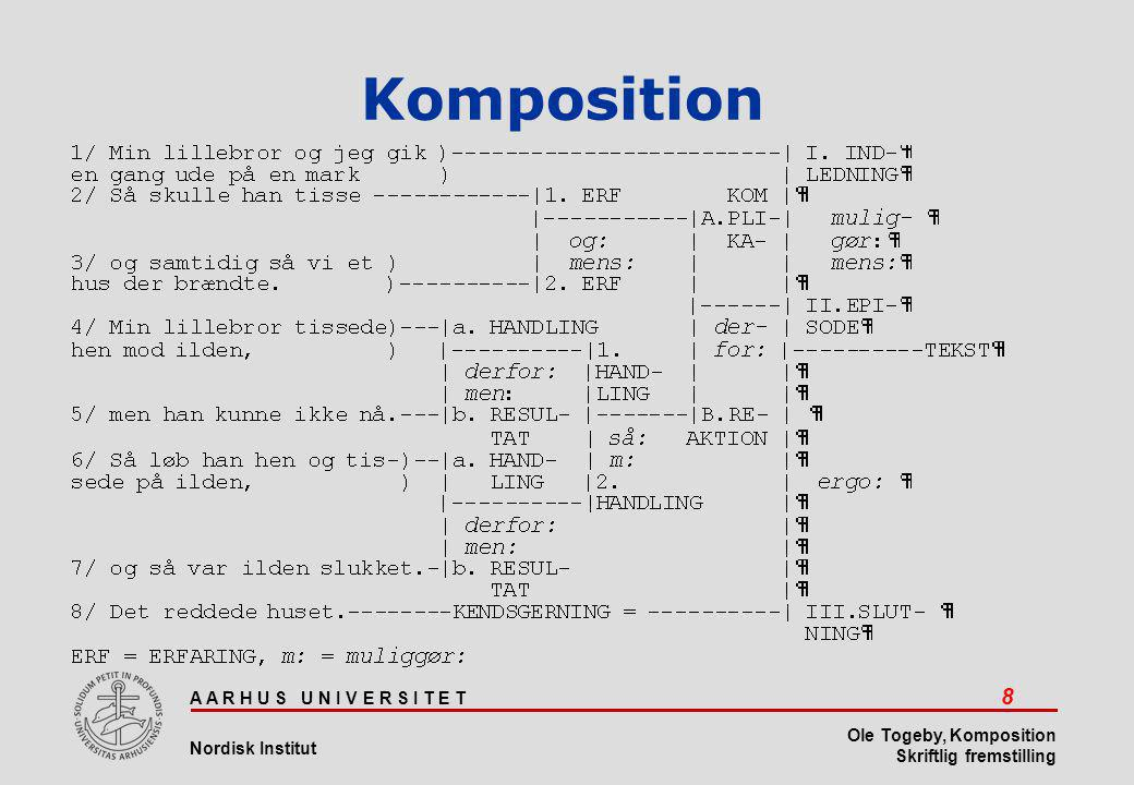 A A R H U S U N I V E R S I T E T 9 Nordisk Institut Ole Togeby, Komposition Skriftlig fremstilling Komposition •Grendiagrammet kan også noteres som parentesstruktur således: (1) ((2 3) ((4 5)(6 7))) (8) •Nu kan man teoretisk tænke sig mange forskellige opdelinger i umiddelbare bestanddele af den samme tekst.
