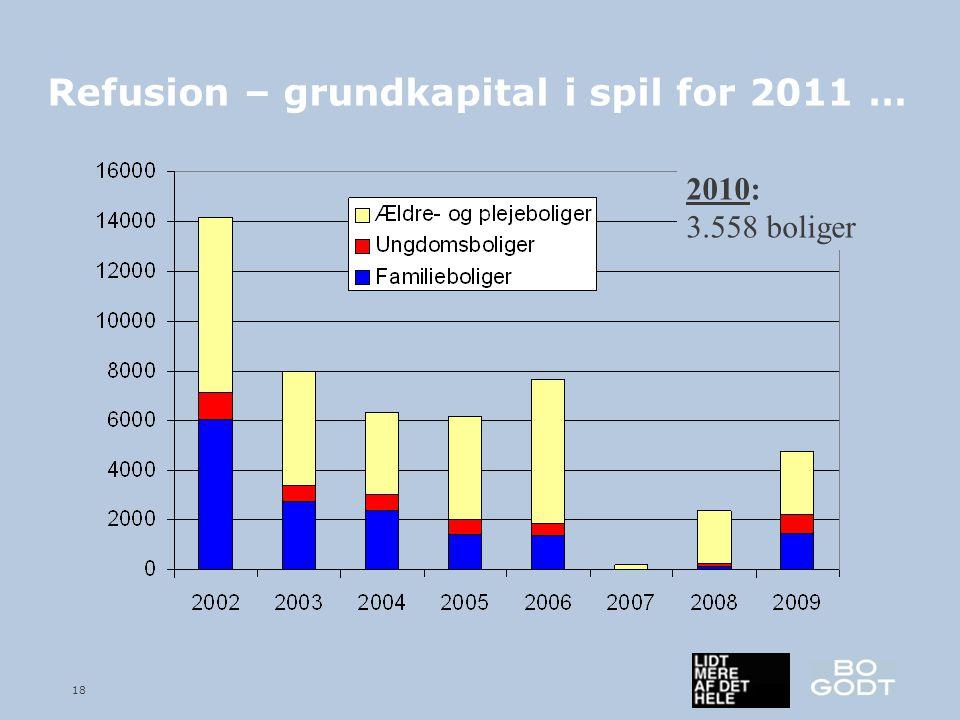 18 Refusion – grundkapital i spil for 2011 … 2010: 3.558 boliger