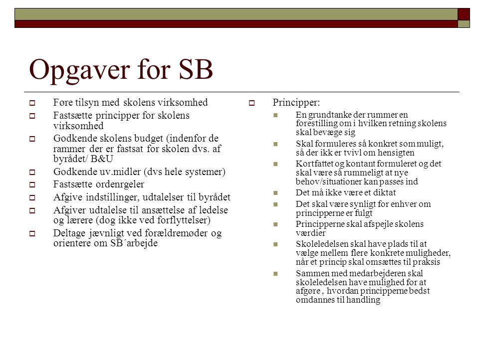 Opgaver for SB  Føre tilsyn med skolens virksomhed  Fastsætte principper for skolens virksomhed  Godkende skolens budget (indenfor de rammer der er fastsat for skolen dvs.