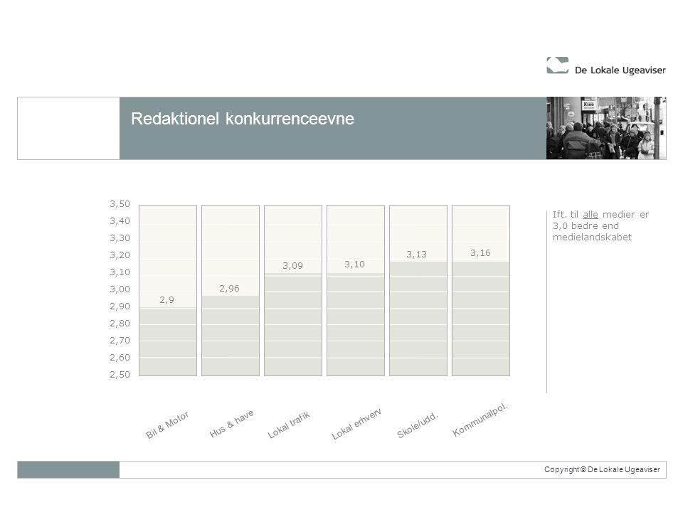 Copyright © De Lokale Ugeaviser Redaktionel konkurrenceevne 3,50 3,40 3,30 3,20 3,10 3,00 2,90 2,80 2,70 2,60 2,50 Bil & Motor 2,9 2,96 3,09 3,10 3,13 3,16 Ift.
