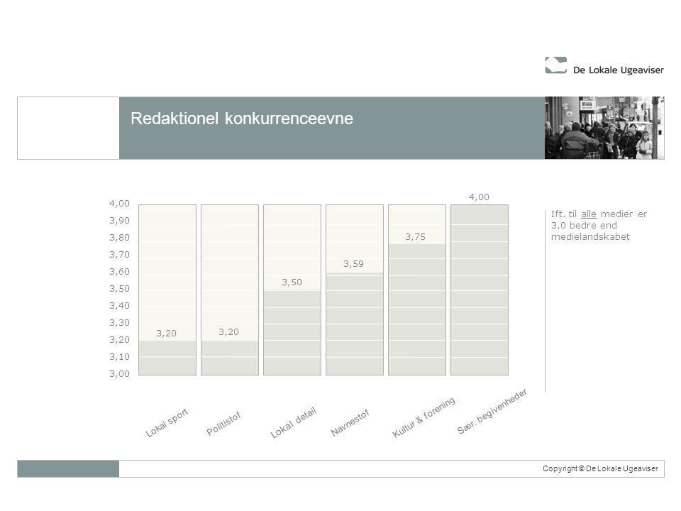 Copyright © De Lokale Ugeaviser Redaktionel konkurrenceevne 4,00 3,90 3,80 3,70 3,60 3,50 3,40 3,30 3,20 3,10 3,00 Lokal sport 3,20 3,50 3,59 3,75 4,00 Ift.