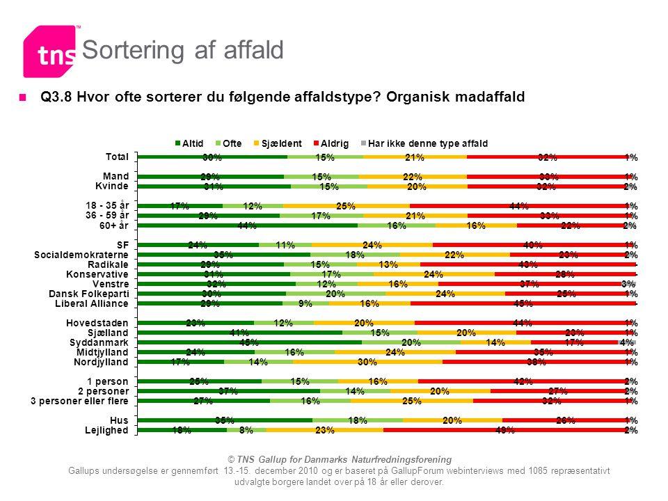 © TNS Gallup for Danmarks Naturfredningsforening Gallups undersøgelse er gennemført 13.-15.