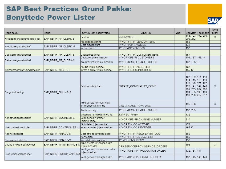 SAP Best Practices Grund Pakke: Benyttede Power Lister Rolle navnRollePOWER List beskrivelseAppl- IDType*Benyttet i scenario Nyt i EhP4 KreditorregnskabsmedarbejderSAP_NBPR_AP_CLERK-S FakturaMM-INVOICE 163, 193, 199, 208, 209, 212 X Kreditor posteringKYKOP-FIN-FI-VENDORITEMS 158 KreditorregnskabschefSAP_NBPR_AP_CLERK-M Liste med fakturaKYKOP-P2P-INVOICES 132 IndkøbsordreKYKOP-OPS-FI-PO-W 132 DebetorregnskabschefSAP_NBPR_AR_CLERK-SDebitorpositionerKYKOP-FIN-FI-CUSTOMERITEMS 157 DebetorregnskabschefSAP_NBPR_AR_CLERK-M Debitorer (hjemmeside)KYKOP-OPS-FI-CUSTOMERS 108, 157, 155.18 Kreditoversigt (hjemmeside)KYKOP-CRC-LIST-CUSTOMERS 132, 155.18 AnlægsregnskabsmedarbejderSAP_NBPR_ASSET-S Anlæg (hjemmeside)KYKOP-FIN-FI-ASSETLIST 162 Interne ordrer (hjemmeside)KYKOP-FIN-CO-INTORDER 155.12 SalgsfaktureringSAP_NBPR_BILLING-S Faktura arbejdlisteCREATE_COMPLAINTS_COMP 107, 109, 111, 113, 114, 115, 116, 118, 119, 120, 121, 122, 123, 141, 147, 148, 201, 203, 204, 205, 194, 195, 196, 198, 199, 200, 212, 217 X Arbejdsliste for reduring af tilhørende fakturering O2C-ENGAGE-POWL-WBS 195, 196X KreditoversigtKYKOP-CRC-LIST-CUSTOMERS 132, 203 KonstruktionsspecialistSAP_NBPR_ENGINEER-S Materiale liste (Hjemmeside)/KYK/ISQ_MM60 132 Vedligehold nummer (hjemmeside) KYKOP-OPS-PP-CHANGE-NUMBER 210 VirksomhedscontrollerSAP_NBPR_CONTROLLER-M Aktiviteter (hjemmeside)KYKOP-FIN-CO-ACTTYPE 176 Interne ordrer (hjemmeside)KYKOP-FIN-CO-INTORDER 155.12 RegnskabschefSAP_NBPR_FINACC-MListe af tilbagevende bilagKYKOP-FIN-FI-RECU_ENTRY_DOC 156 FinansmedarbejderSAP_NBPR_FINACC-S KontoplanKYKOP-FIN-FI-GL_ACC_LIST 156 Vis artskontopositionerKYK-FIN-FI-GLITEMS 156 Vedligeholde medarbejderSAP_NBPR_MAINTENANCE-S Arbejdsliste til service ordre (Hjemmeside) OPS-SERVICEPROV-SERVICE_ORDERS 193X ProduktionsplanlæggerSAP_NBPR_PRODPLANNER-S Vedligehold produktions ordre (hjemmeside) KYKOP-OPS-PP-PRODUCTION-ORDER 132, 151, 181 Vedligehold planlagte ordreKYKOP-OPS-PP-PLANNED-ORDER 132, 145, 146, 148