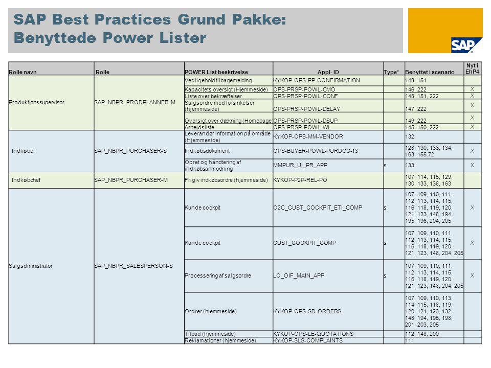 SAP Best Practices Grund Pakke: Benyttede Power Lister Rolle navn RollePOWER List beskrivelseAppl- IDType*Benyttet i scenario Nyt i EhP4 ProduktionssupervisorSAP_NBPR_PRODPLANNER-M Vedligehold tilbagemeldingKYKOP-OPS-PP-CONFIRMATION 148, 151 Kapacitets oversigt (Hjemmeside)OPS-PRSP-POWL-CMO 146, 222 X Liste over bekræftelserOPS-PRSP-POWL-CONF 148, 151, 222 X Salgsordre med forsinkelser (hjemmeside)OPS-PRSP-POWL-DELAY 147, 222 X Oversigt over dækning (Homepage)OPS-PRSP-POWL-DSUP 149, 222 X ArbejdslisteOPS-PRSP-POWL-WL 145, 150, 222 X IndkøberSAP_NBPR_PURCHASER-S Leverandør information på område (Hjemmeside) KYKOP-OPS-MM-VENDOR 132 IndkøbsdokumentOPS-BUYER-POWL-PURDOC-13 128, 130, 133, 134, 163, 155.72 X Opret og håndtering af indkøbsanmodning MMPUR_UI_PR_APPs133X IndkøbchefSAP_NBPR_PURCHASER-MFrigiv indkøbsordre (hjemmeside)KYKOP-P2P-REL-PO 107, 114, 115, 129, 130, 133, 138, 163 SalgsdministratorSAP_NBPR_SALESPERSON-S Kunde cockpitO2C_CUST_COCKPIT_ETI_COMPs 107, 109, 110, 111, 112, 113, 114, 115, 116, 118, 119, 120, 121, 123, 148, 194, 195, 196, 204, 205 X Kunde cockpitCUST_COCKPIT_COMPs 107, 109, 110, 111, 112, 113, 114, 115, 116, 118, 119, 120, 121, 123, 148, 204, 205 X Processering af salgsordreLO_OIF_MAIN_APPs 107, 109, 110, 111, 112, 113, 114, 115, 116, 118, 119, 120, 121, 123, 148, 204, 205 X Ordrer (hjemmeside)KYKOP-OPS-SD-ORDERS 107, 109, 110, 113, 114, 115, 118, 119, 120, 121, 123, 132, 148, 194, 195, 198, 201, 203, 205 Tilbud (hjemmeside)KYKOP-OPS-LE-QUOTATIONS 112, 148, 200 Reklamationer (hjemmeside)KYKOP-SLS-COMPLAINTS 111
