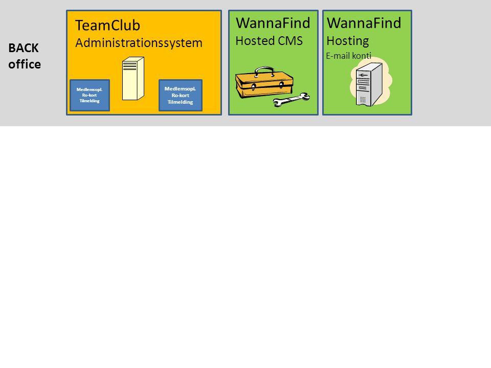 TeamClub Administrationssystem WannaFind Hosted CMS WannaFind Hosting BACK office Medlemsopl.