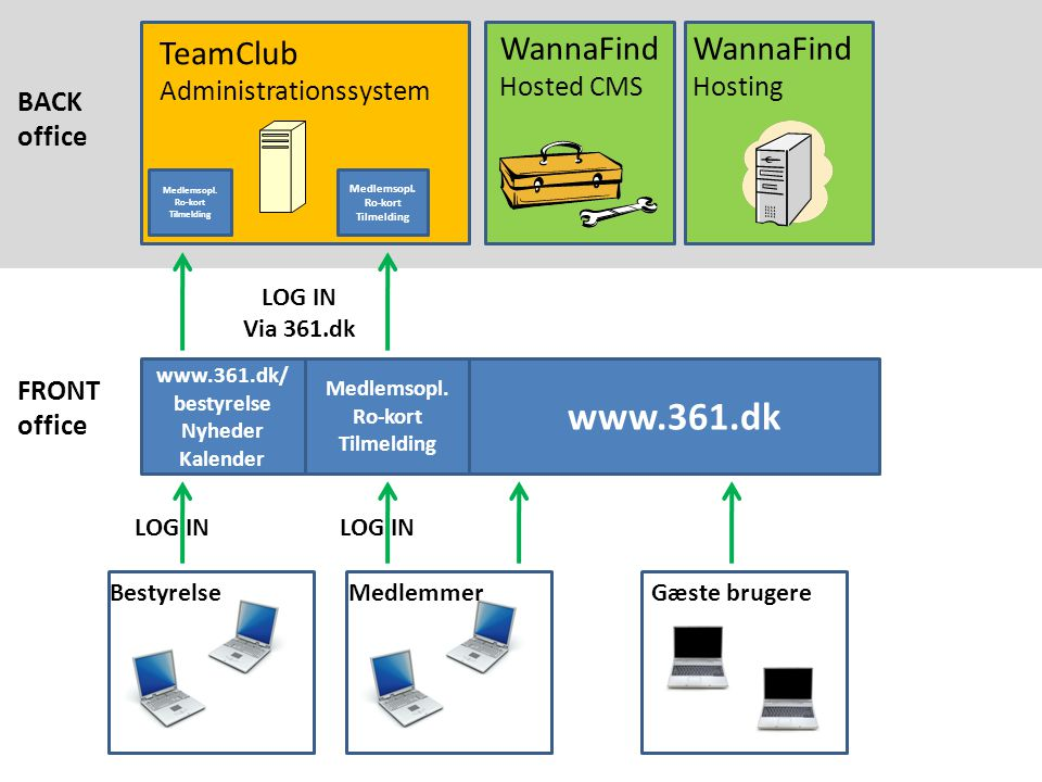 TeamClub Administrationssystem www.361.dk WannaFind Hosted CMS WannaFind Hosting LOG IN Medlemsopl.