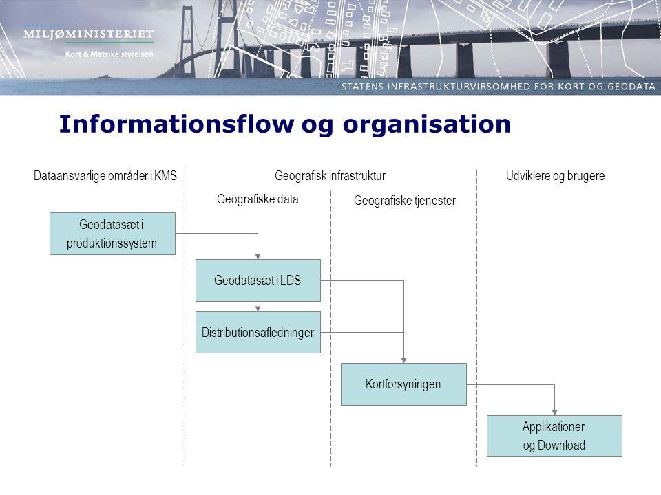 Informationsflow og organisation Geografiske data Geografiske tjenester Udviklere og brugereDataansvarlige områder i KMS Geodatasæt i LDS Applikationer og Download Geodatasæt i produktionssystem Distributionsafledninger Kortforsyningen Geografisk infrastruktur