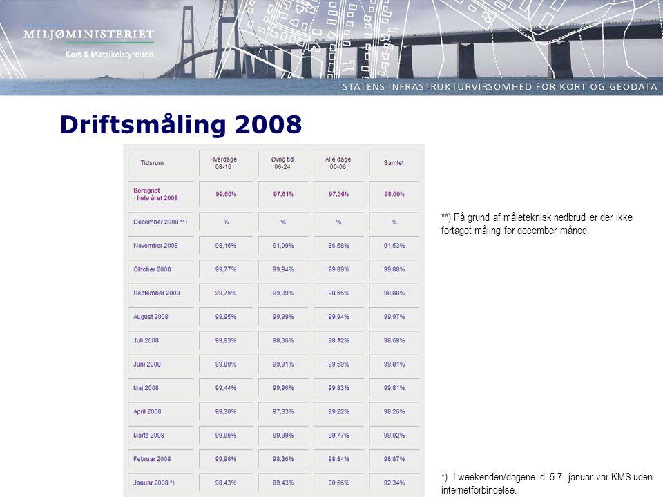 Driftsmåling 2008 **) På grund af måleteknisk nedbrud er der ikke fortaget måling for december måned.