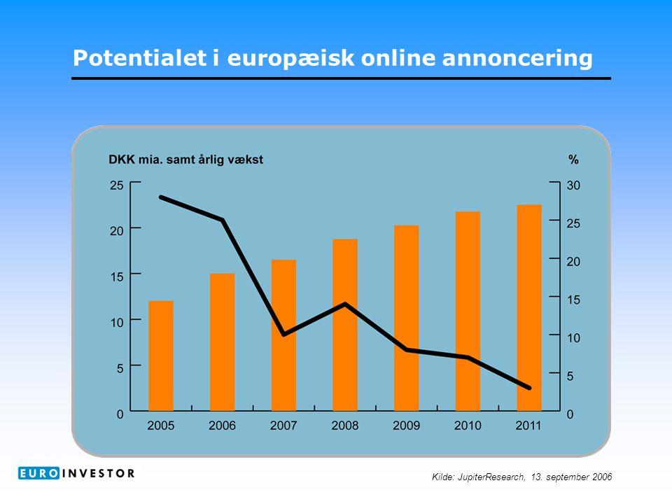 Potentialet i europæisk online annoncering Kilde: JupiterResearch, 13. september 2006
