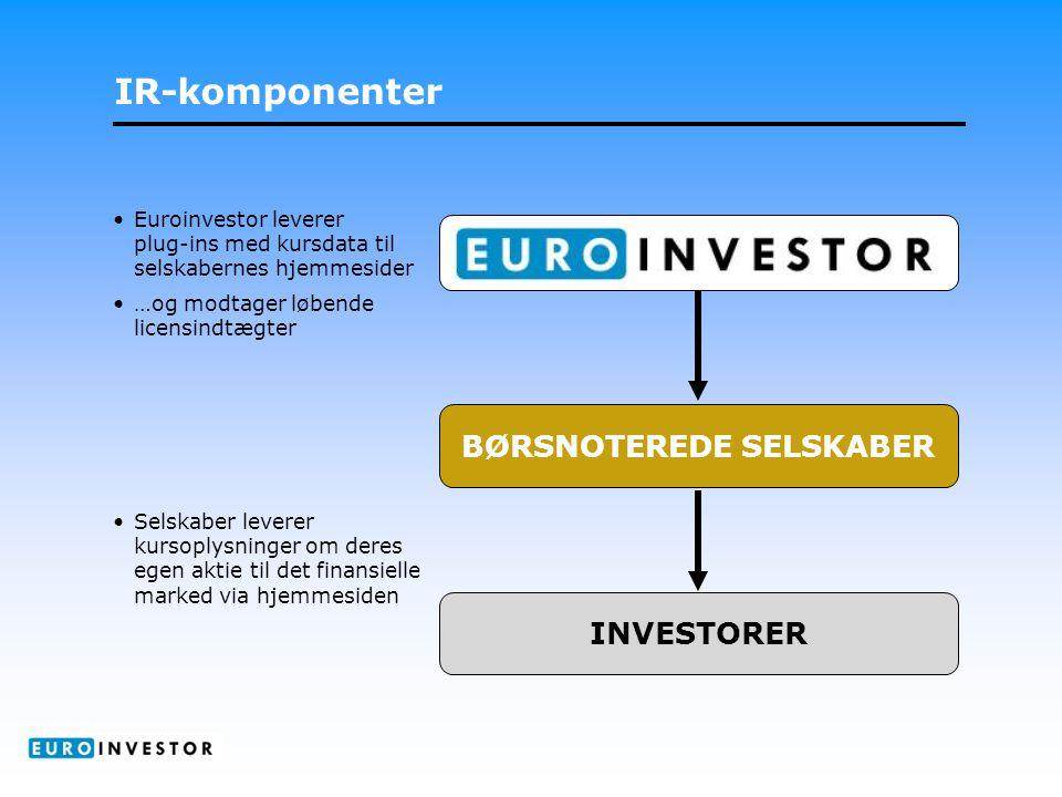 IR-komponenter BØRSNOTEREDE SELSKABER INVESTORER •Euroinvestor leverer plug-ins med kursdata til selskabernes hjemmesider •…og modtager løbende licensindtægter •Selskaber leverer kursoplysninger om deres egen aktie til det finansielle marked via hjemmesiden