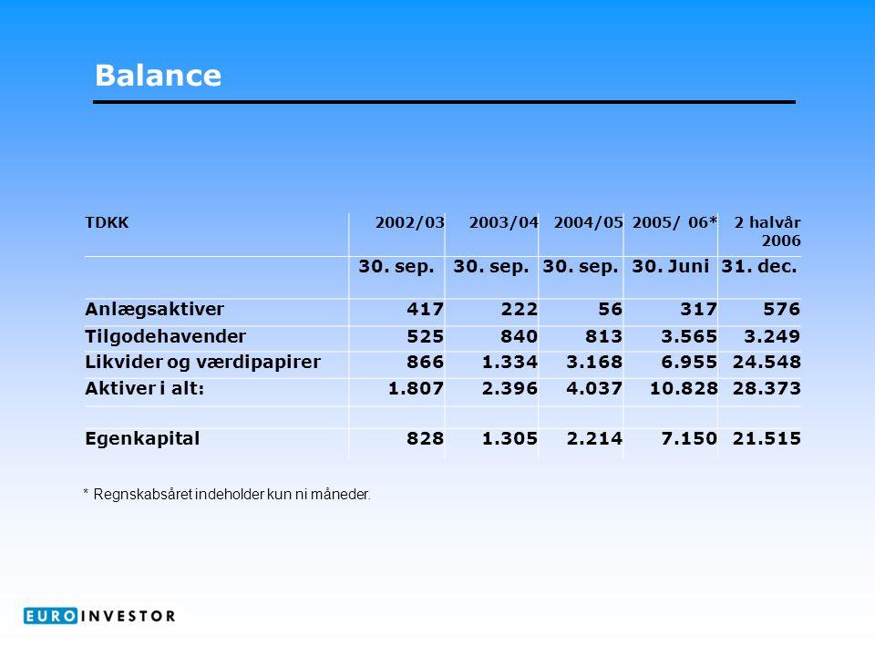 Balance TDKK2002/032003/042004/052005/ 06* 2 halvår 2006 30.