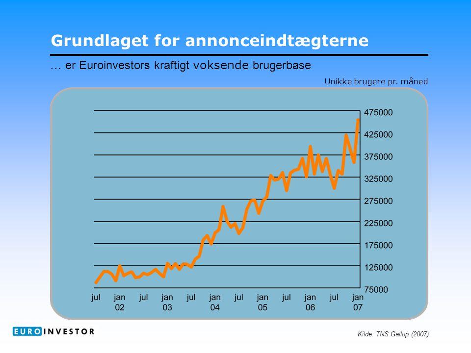 Grundlaget for annonceindtægterne … er Euroinvestors kraftigt voksende brugerbase Kilde: TNS Gallup (2007) Unikke brugere pr.