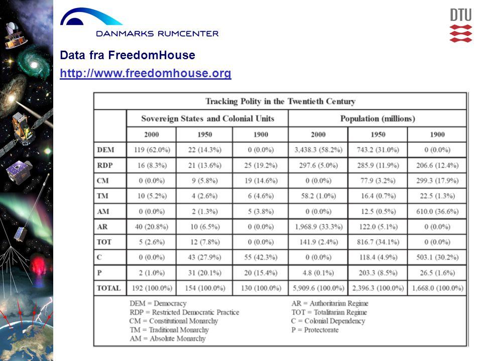Data fra FreedomHouse http://www.freedomhouse.org