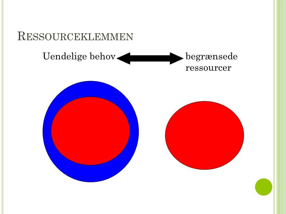 R ESSOURCEKLEMMEN Uendelige behov begrænsede ressourcer