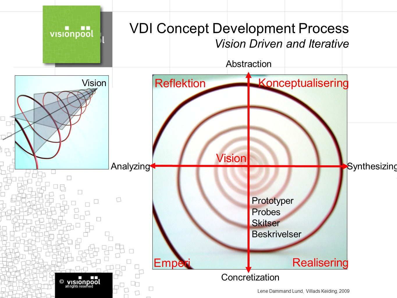 © all rights reserved Abstraction Concretization AnalyzingSynthesizing VDI Concept Development Process Vision Driven and Iterative Vision Lene Dammand Lund, Villads Keiding, 2009 Reflektion Emperi Konceptualisering Realisering Vision Prototyper Probes Skitser Beskrivelser