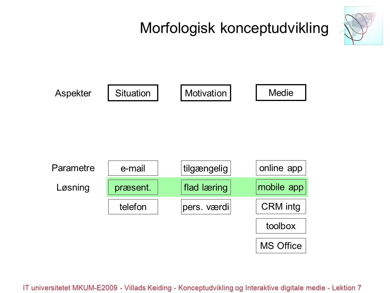 © all rights reserved IT universitetet MKUM-E2009 - Villads Keiding - Konceptudvikling og Interaktive digitale medie - Lektion 7 Morfologisk konceptudvikling Situation Medie Motivation Aspekter præsent.