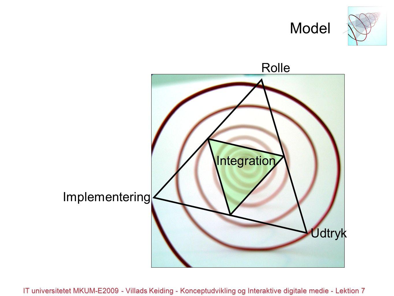© all rights reserved IT universitetet MKUM-E2009 - Villads Keiding - Konceptudvikling og Interaktive digitale medie - Lektion 7 Model Implementering Rolle Udtryk Integration
