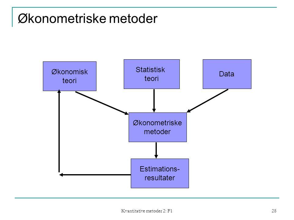 Kvantitative metoder 2: F1 28 Økonometriske metoder Økonomisk teori Statistisk teori Data Økonometriske metoder Estimations- resultater