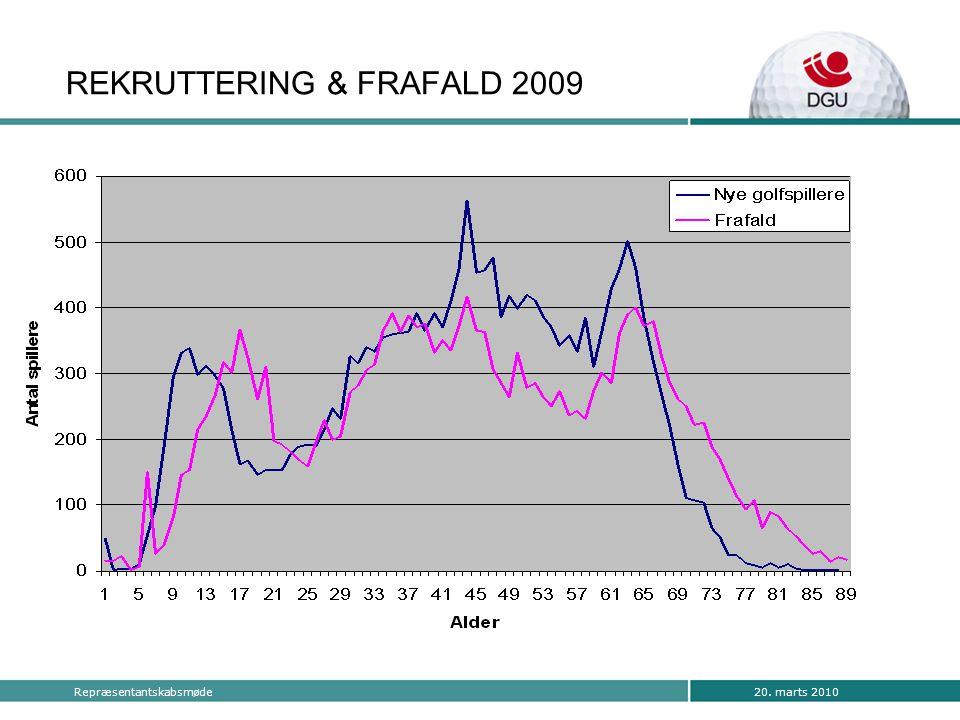 20. marts 2010Repræsentantskabsmøde REKRUTTERING & FRAFALD 2009