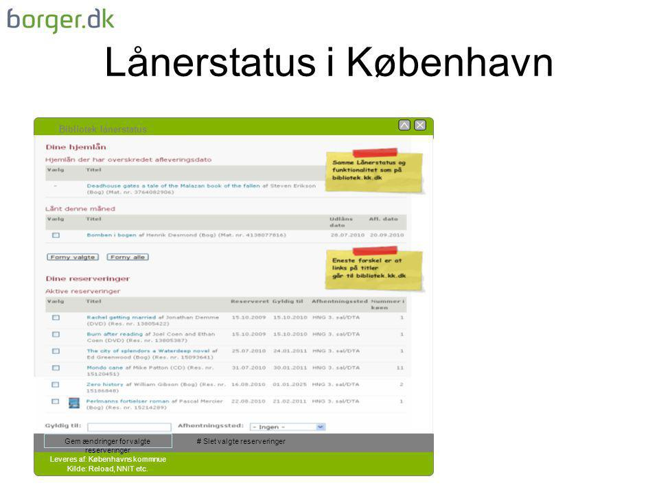Lånerstatus i København Bibliotek lånerstatus Leveres af: Københavns kommnue Kilde: Reload, NNIT etc.