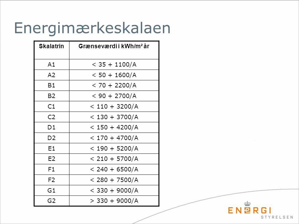 SkalatrinGrænseværdi i kWh/m² år A1< 35 + 1100/A A2< 50 + 1600/A B1< 70 + 2200/A B2< 90 + 2700/A C1< 110 + 3200/A C2< 130 + 3700/A D1< 150 + 4200/A D2