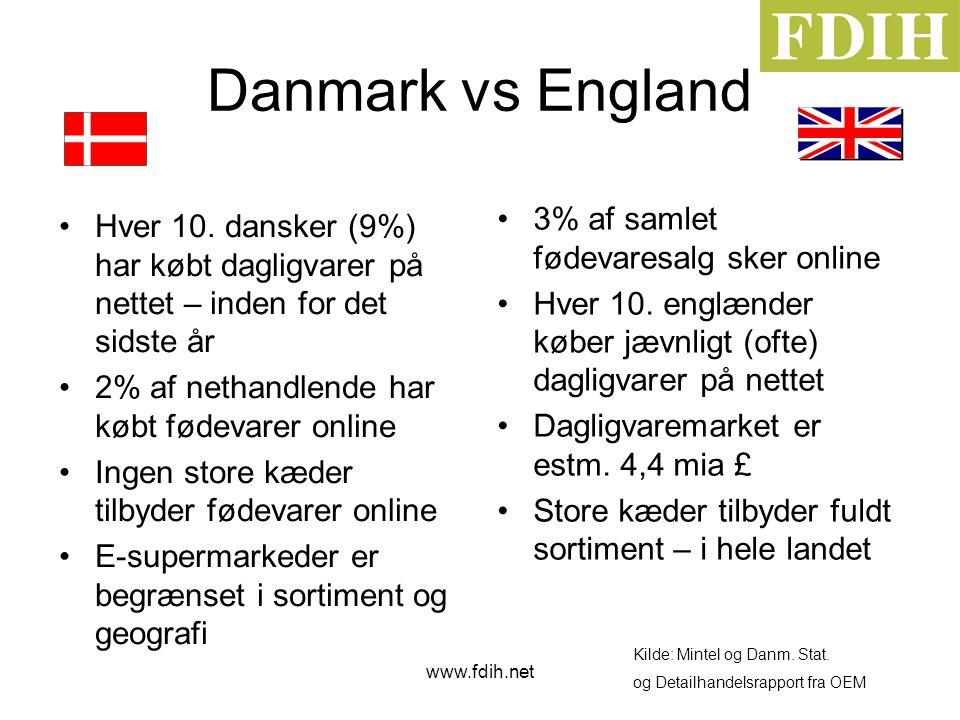 www.fdih.net Danmark vs England •Hver 10.