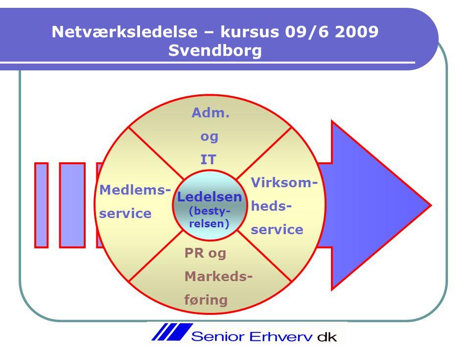 Netværksledelse – kursus 09/6 2009 Svendborg l Ledelsen (besty- relsen) PR og Markeds- føring Adm.