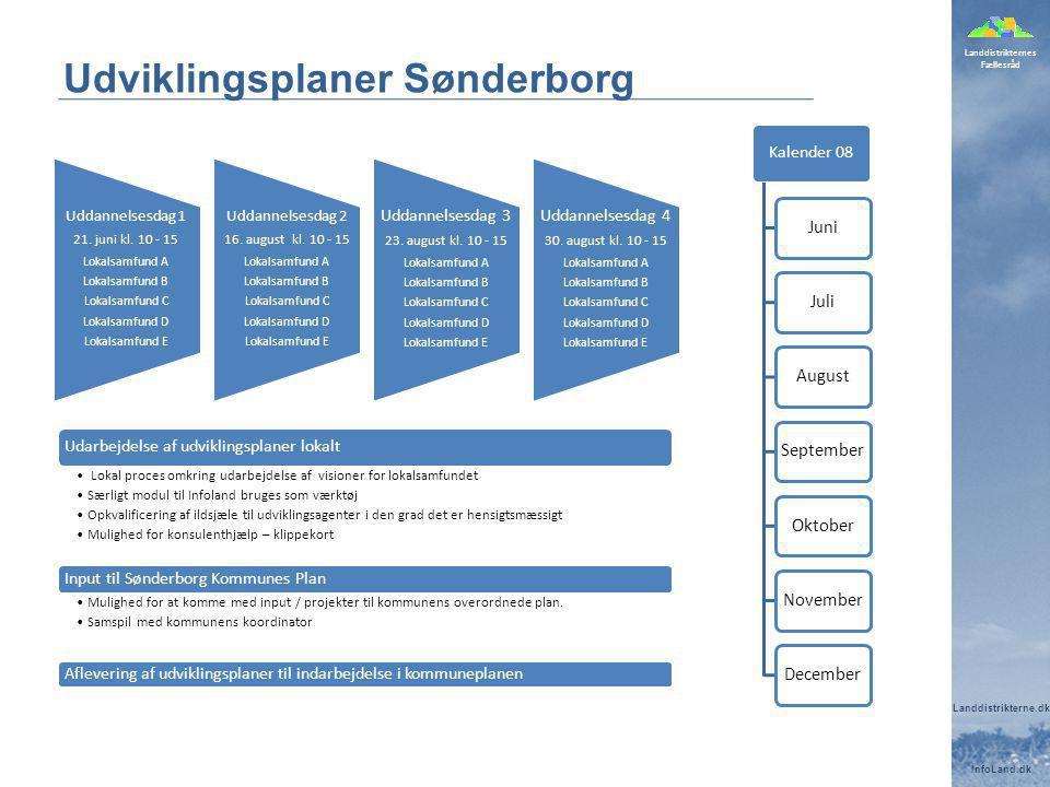 Landdistrikternes Fællesråd Landdistrikterne.dk InfoLand.dk Udviklingsplaner Sønderborg Uddannelsesdag 1 21.