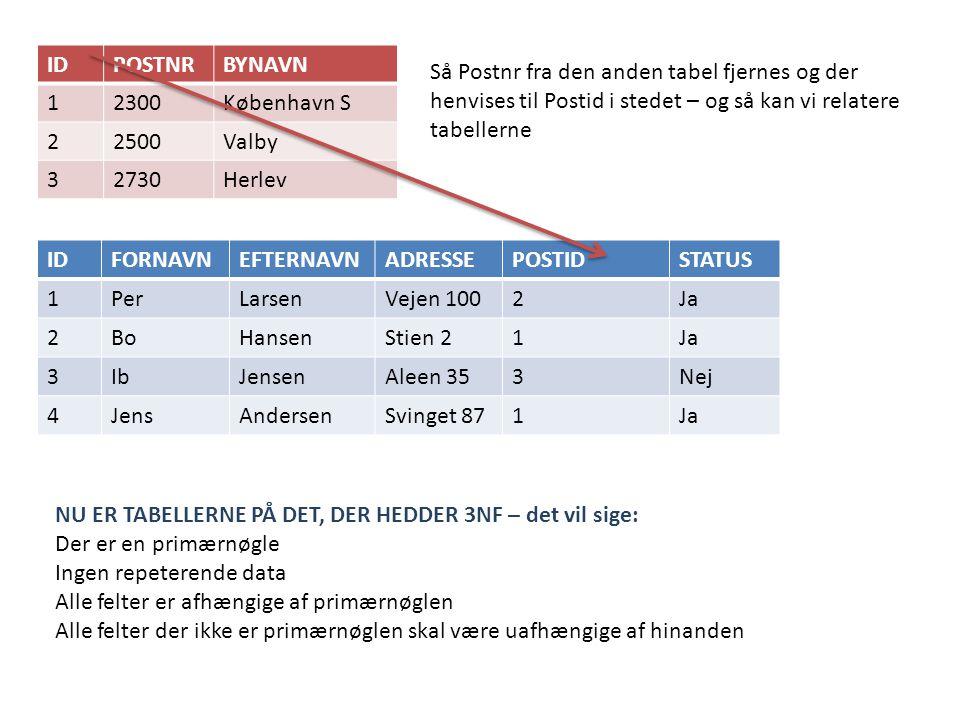 IDPOSTNRBYNAVN 12300København S 22500Valby 32730Herlev IDFORNAVNEFTERNAVNADRESSEPOSTIDSTATUS 1PerLarsenVejen 1002Ja 2BoHansenStien 21Ja 3IbJensenAleen 353Nej 4JensAndersenSvinget 871Ja Så Postnr fra den anden tabel fjernes og der henvises til Postid i stedet – og så kan vi relatere tabellerne NU ER TABELLERNE PÅ DET, DER HEDDER 3NF – det vil sige: Der er en primærnøgle Ingen repeterende data Alle felter er afhængige af primærnøglen Alle felter der ikke er primærnøglen skal være uafhængige af hinanden