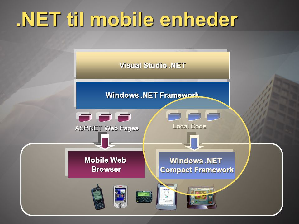 .NET til mobile enheder Visual Studio.NET Windows.NET Framework Mobile Web Browser Windows.NET Compact Framework Windows.NET Compact Framework Local Code ASP.NET Web Pages