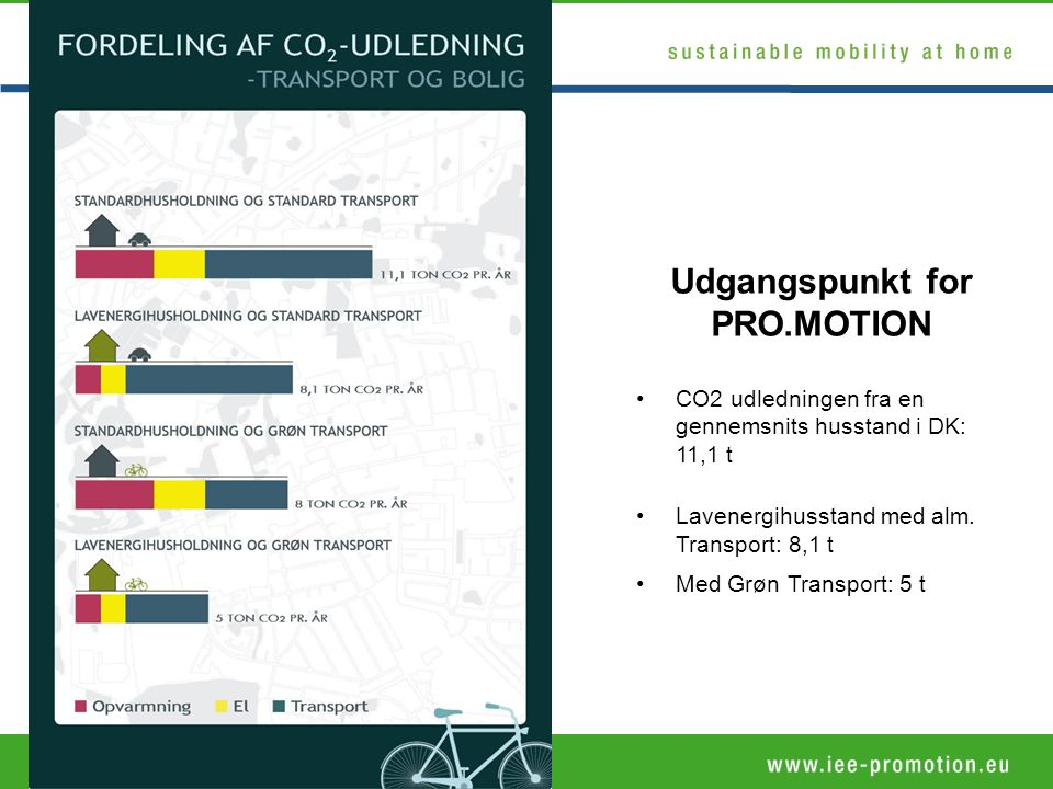 Supported by •CO2 udledningen fra en gennemsnits husstand i DK: 11,1 t •Lavenergihusstand med alm.
