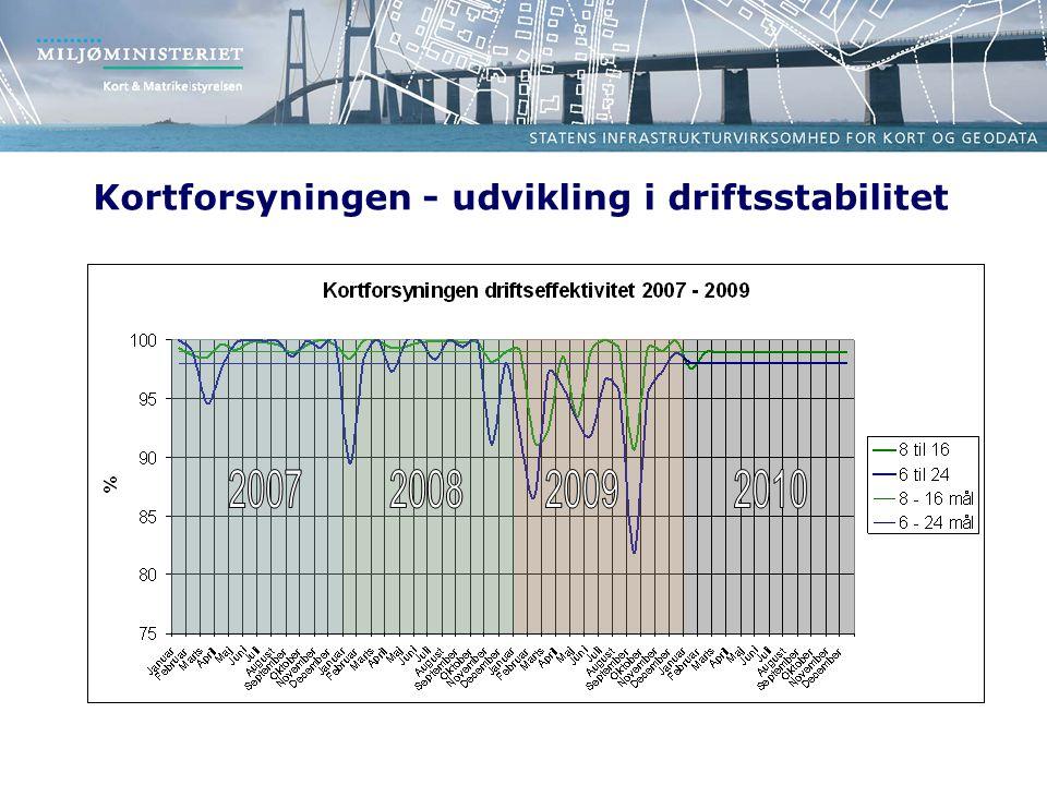 Kortforsyningen - udvikling i driftsstabilitet