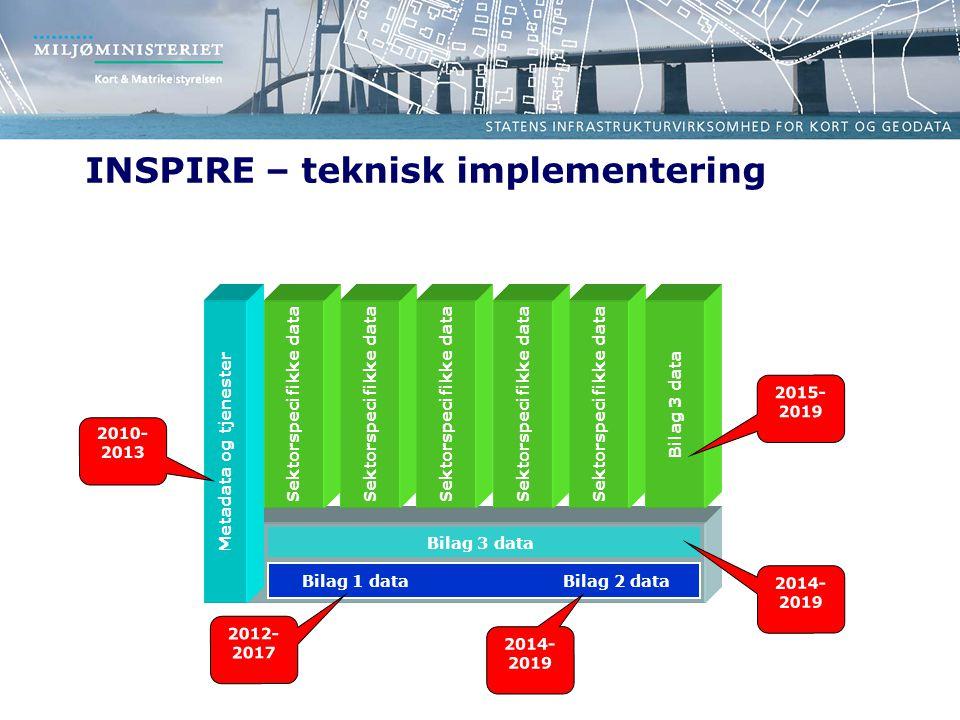 INSPIRE – teknisk implementering Bilag 3 data Bilag 1 data Bilag 2 data Metadata og tjenester Sektorspecifikke data Bilag 3 data 2010- 2013 2012- 2017 2014- 2019 2015- 2019 2014- 2019