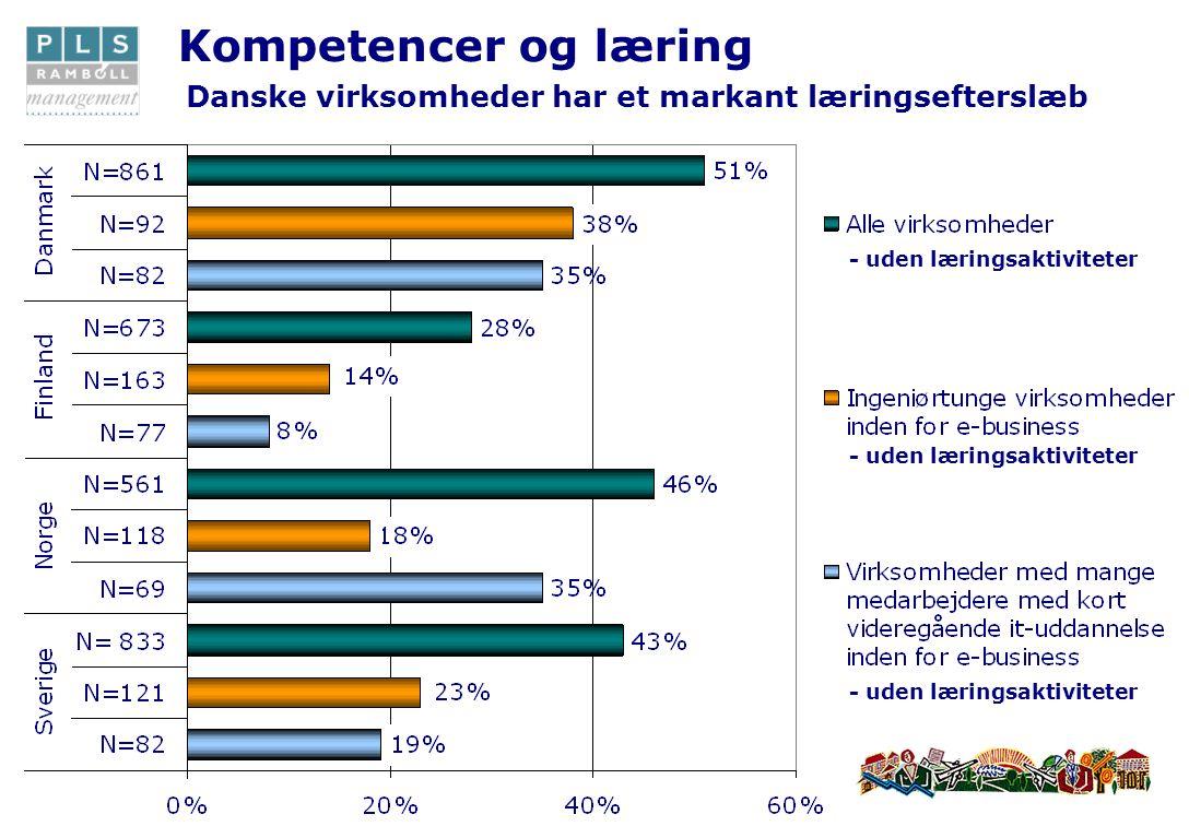Kompetencer og læring Danske virksomheder har et markant læringsefterslæb - uden læringsaktiviteter