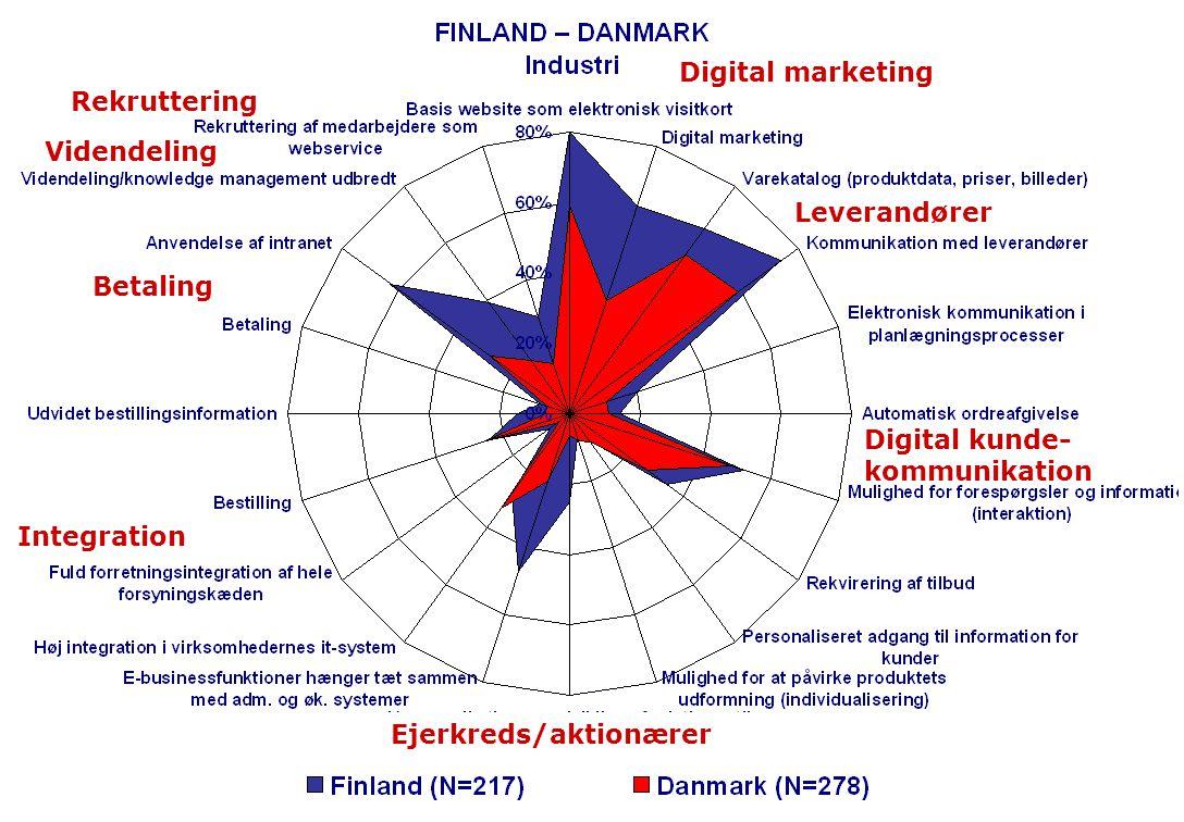 Digital marketing Betaling Digital kunde- kommunikation Rekruttering Integration Leverandører Ejerkreds/aktionærer Videndeling