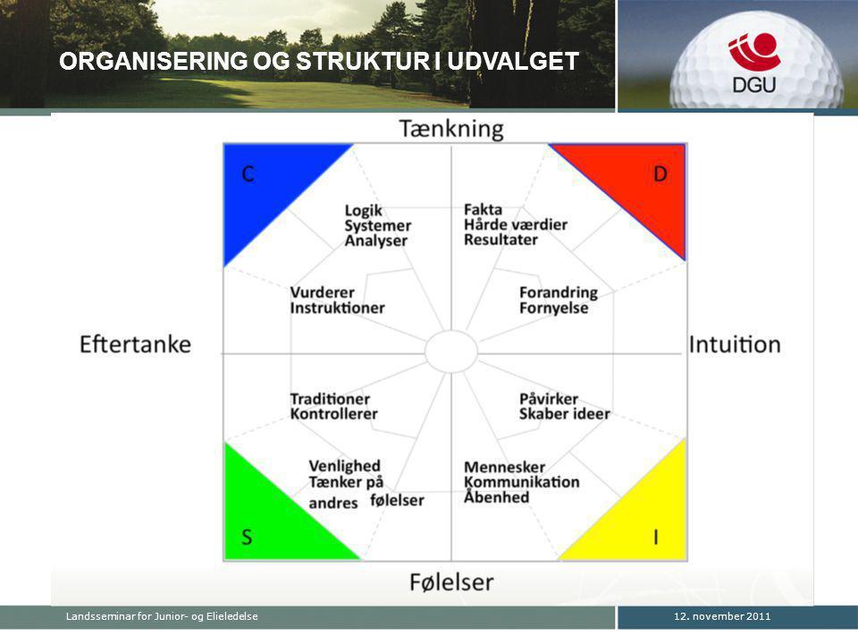 ORGANISERING OG STRUKTUR I UDVALGET 12. november 2011Landsseminar for Junior- og Elieledelse