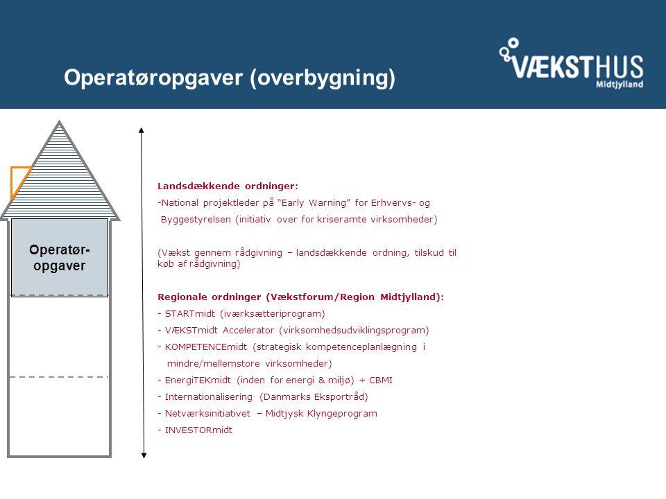 Operatøropgaver (overbygning) Landsdækkende ordninger: -National projektleder på Early Warning for Erhvervs- og Byggestyrelsen (initiativ over for kriseramte virksomheder) (Vækst gennem rådgivning – landsdækkende ordning, tilskud til køb af rådgivning) Regionale ordninger (Vækstforum/Region Midtjylland): - STARTmidt (iværksætteriprogram) - VÆKSTmidt Accelerator (virksomhedsudviklingsprogram) - KOMPETENCEmidt (strategisk kompetenceplanlægning i mindre/mellemstore virksomheder) - EnergiTEKmidt (inden for energi & miljø) + CBMI - Internationalisering (Danmarks Eksportråd) - Netværksinitiativet – Midtjysk Klyngeprogram - INVESTORmidt Operatør- opgaver
